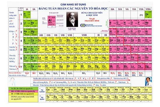 Thơ về bảng tuần hoàn hóa học – Đọc là nhớ, học là vui