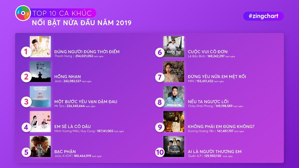10 ca khúc Vpop được nghe nhiều nhất nửa đầu 2019