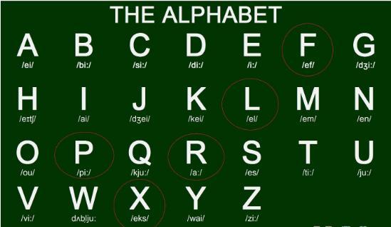 Bảng chữ cái tiếng Anh đầy đủ – Cách học bảng chữ cái dễ nhớ dễ và phát âm chuẩn