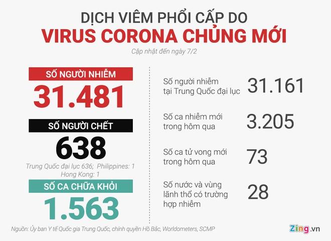Cập nhật 6h ngày 7/2: Đã có 636 người chết vì virus corona ở TQ, 31.161 ca nhiễm