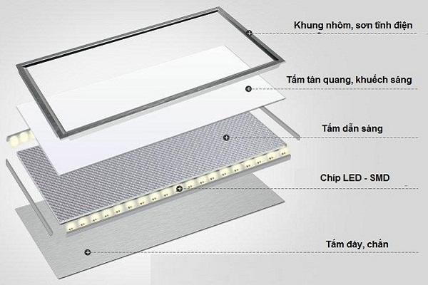 Tại sao đèn LED âm trần thạch cao 600×600 rất được lòng người tiêu dùng?